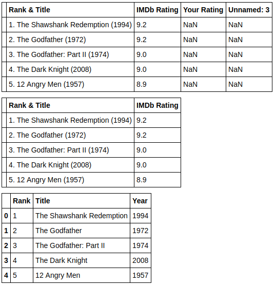 Grouping IMDb top movies by runtime – Declan's learnin' nook