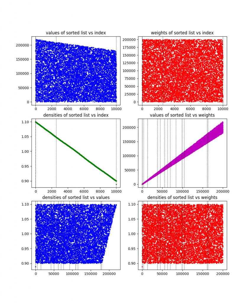 The Knapsack Problem: Discrete Optimization, week 2 – Declan's